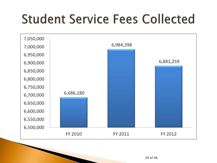 Student Service Fees Collected
