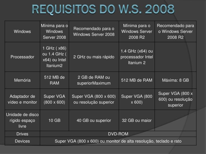 Requisitos do W.s.