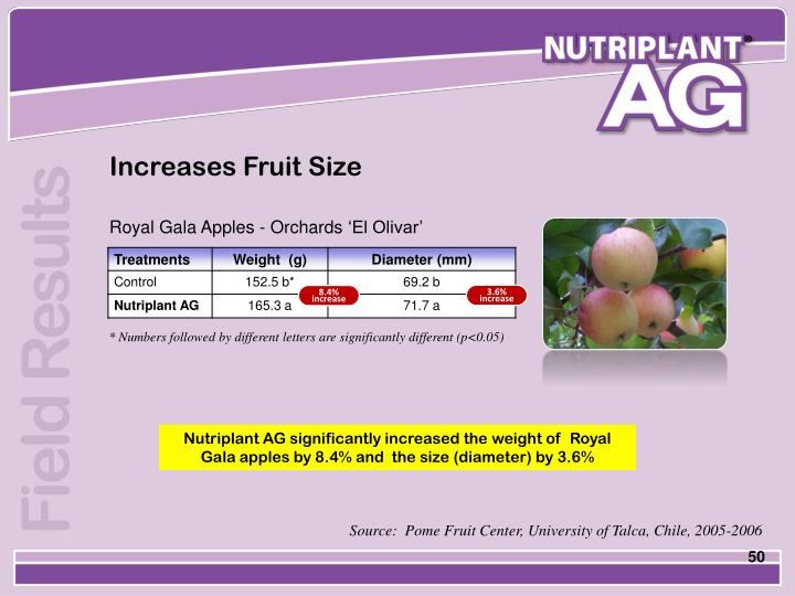 Increases Fruit Size
