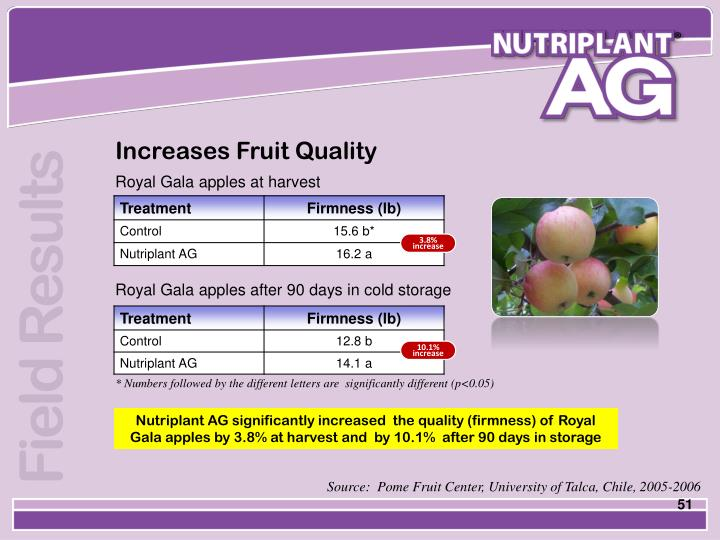 Increases Fruit Quality