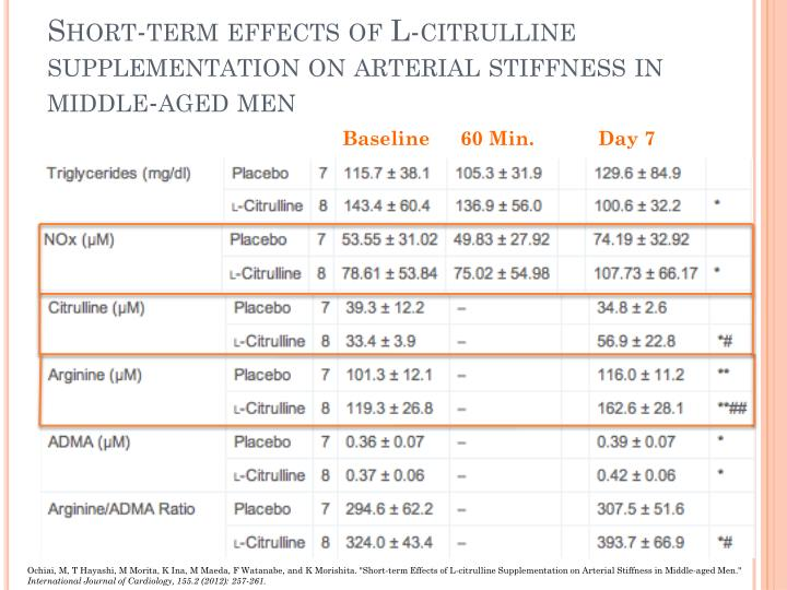 Short-term effects of L-citrulline supplementation on arterial stiffness in middle-aged men