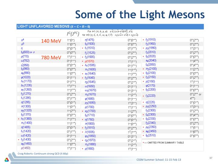 Some of the Light Mesons