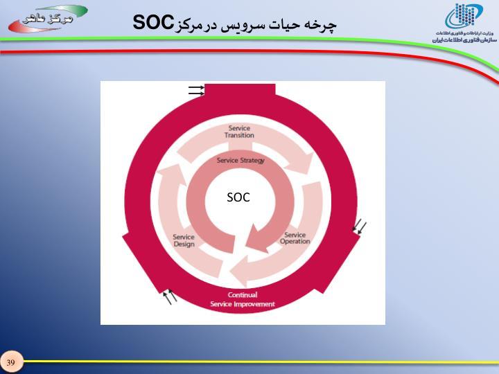 چرخه حیات سرویس در مرکز