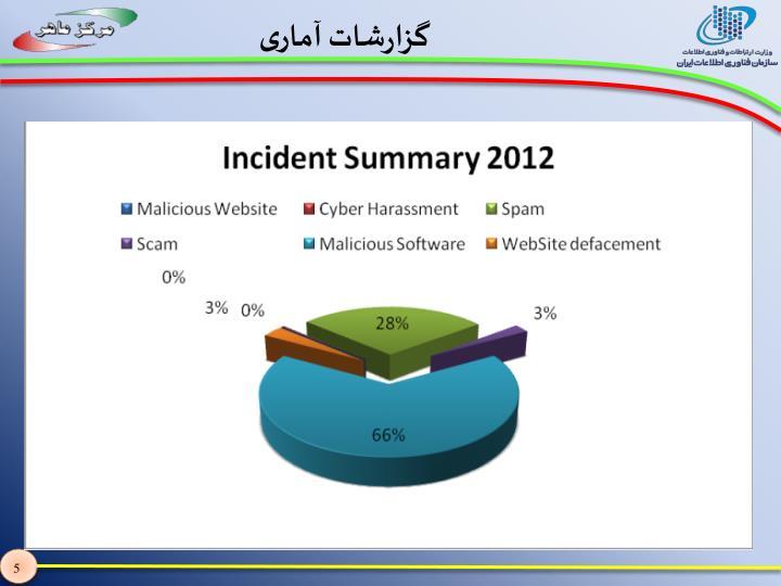 گزارشات آماری