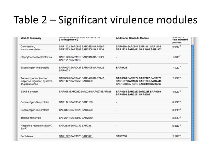 Table 2 – Significant virulence modules