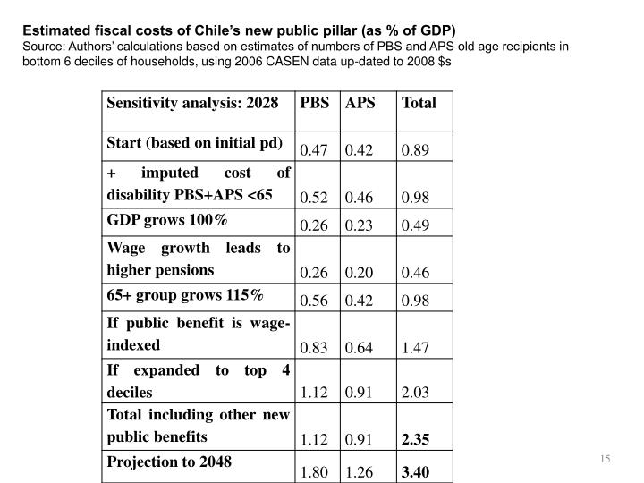 Estimated fiscal costs of Chile's new public pillar (as % of GDP)