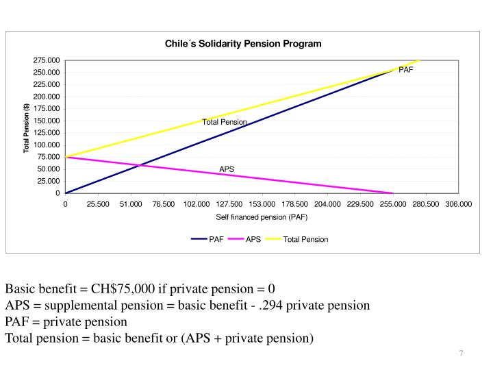 Basic benefit = CH$75,000 if private pension = 0