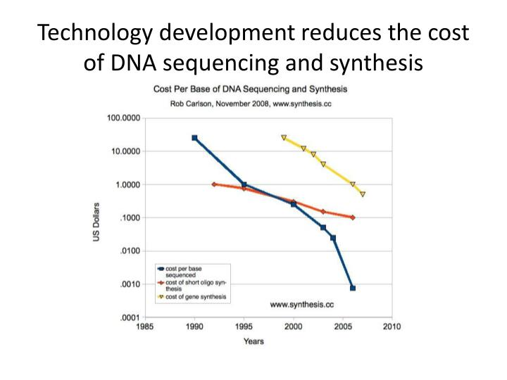 Technology development reduces the cost of DNA sequencing and synthesis