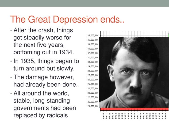 The Great Depression ends..