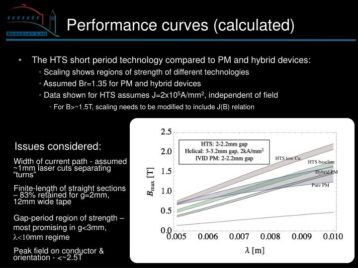 Performance curves (calculated)