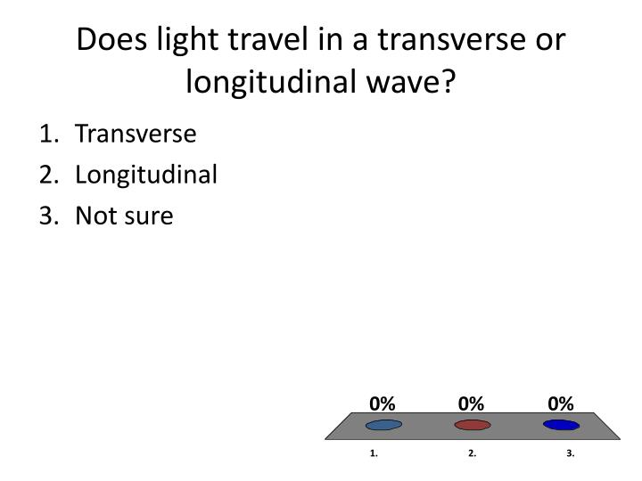 Does light travel in a transverse or longitudinal wave?
