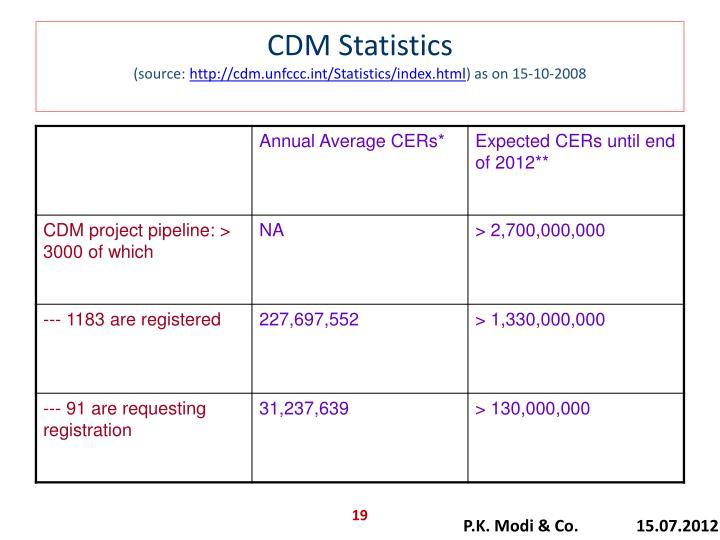 CDM Statistics