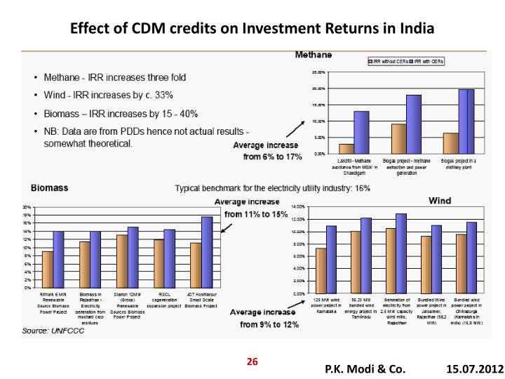 Effect of CDM credits on Investment Returns in India