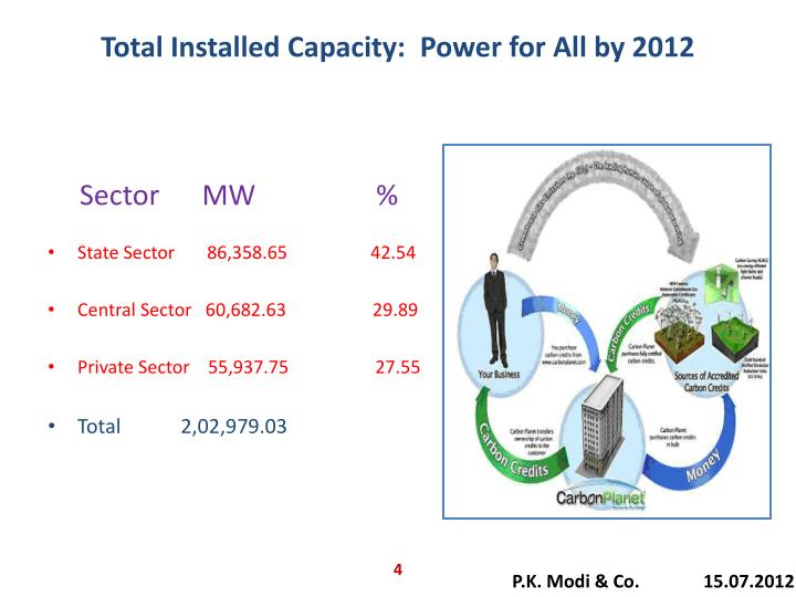 Total Installed Capacity:  Power for All by 2012