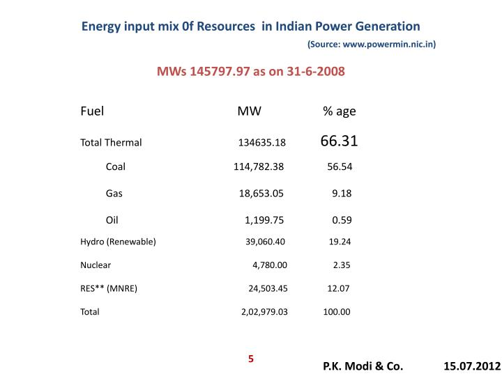 Energy input mix 0f Resources  in Indian Power Generation