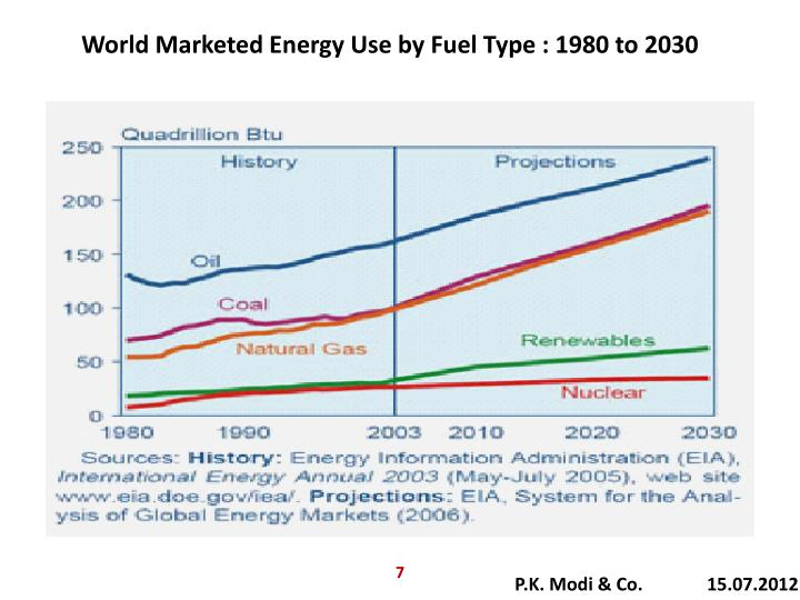 World Marketed Energy Use by Fuel Type : 1980 to 2030