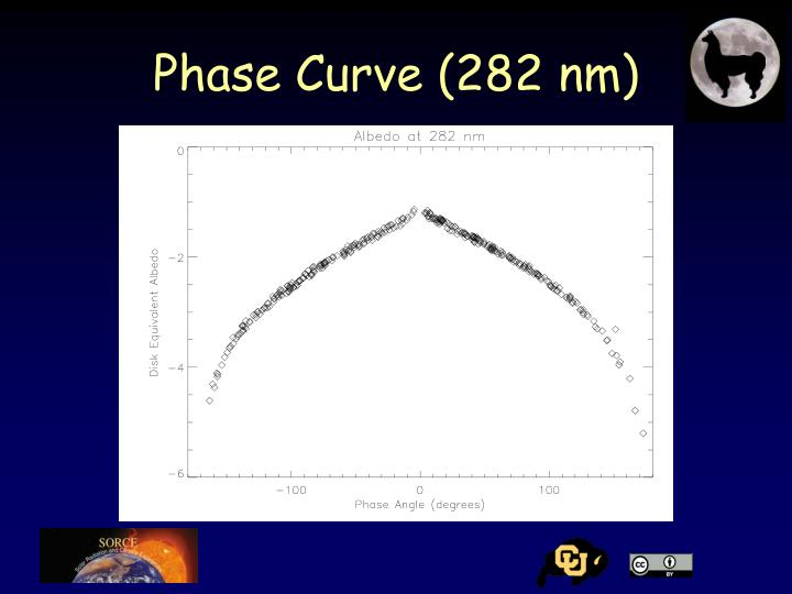 Phase Curve (282 nm)