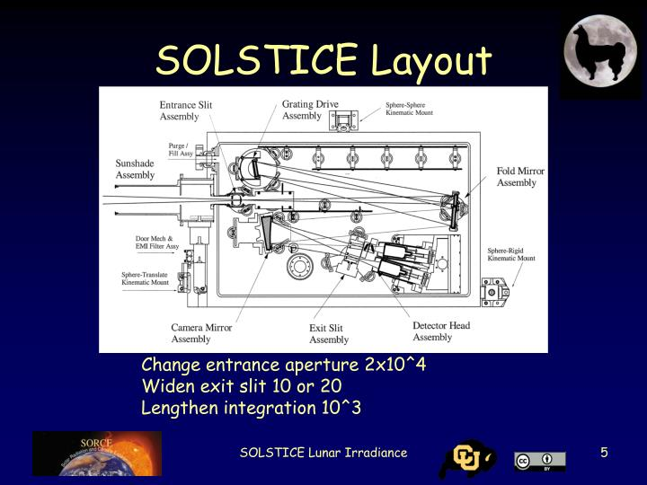 SOLSTICE Layout