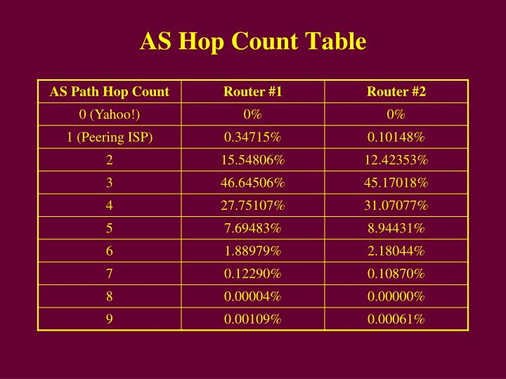 AS Hop Count Table