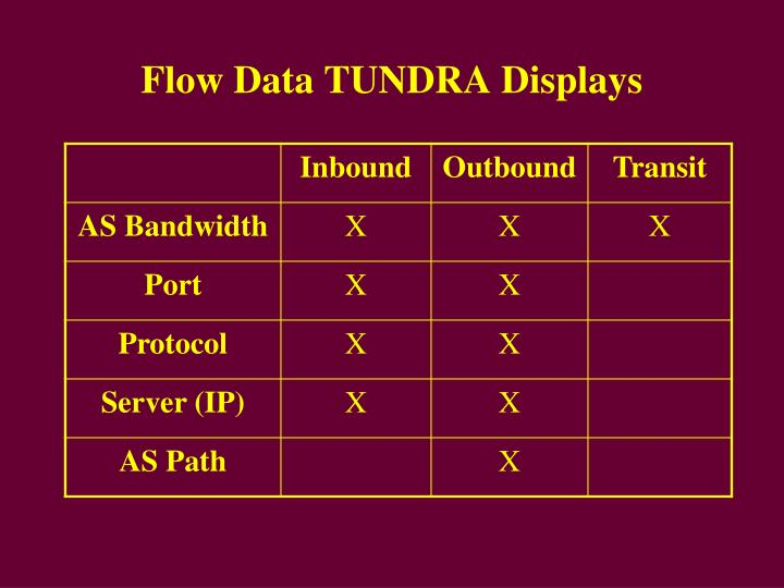 Flow Data TUNDRA Displays
