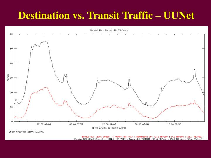 Destination vs. Transit Traffic – UUNet