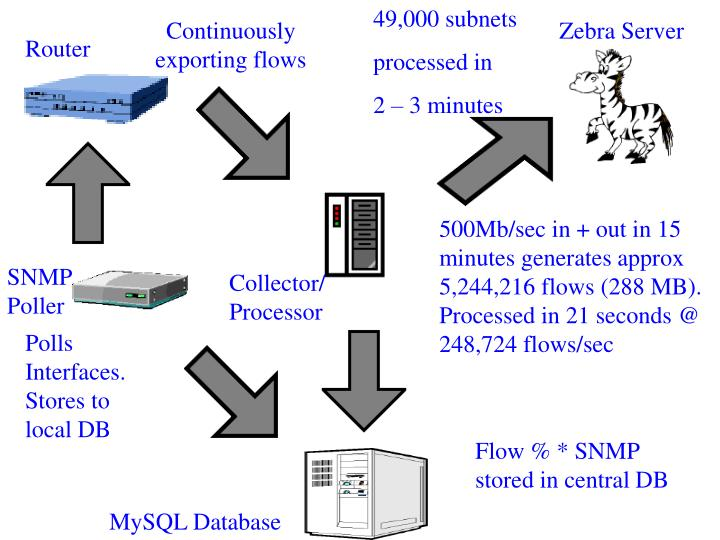 49,000 subnets