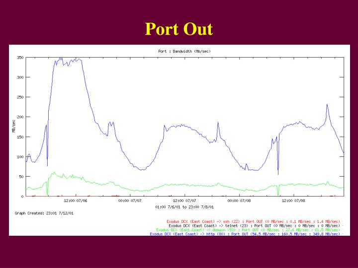 Port Out