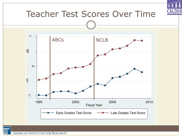 Teacher Test Scores Over Time