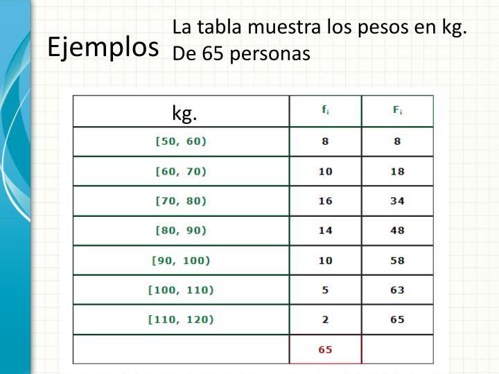 La tabla muestra los pesos en kg. De 65 personas