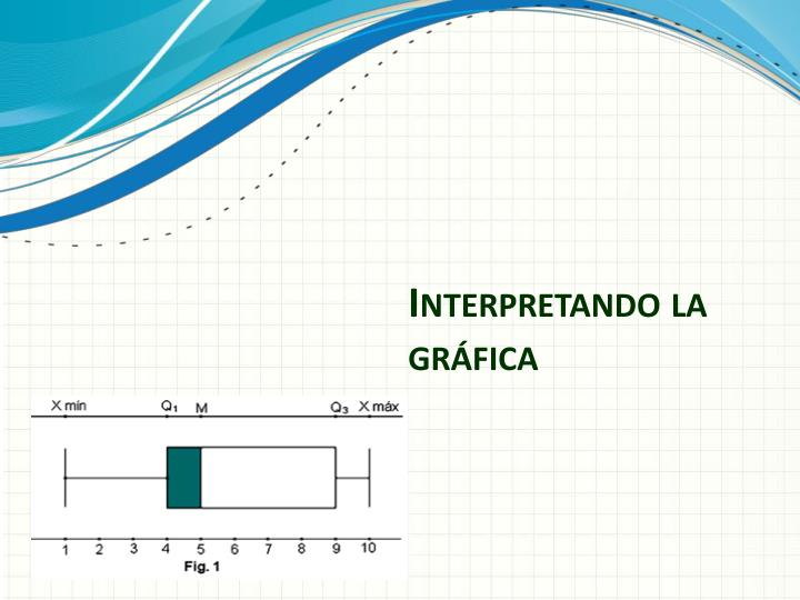 Interpretando la gráfica