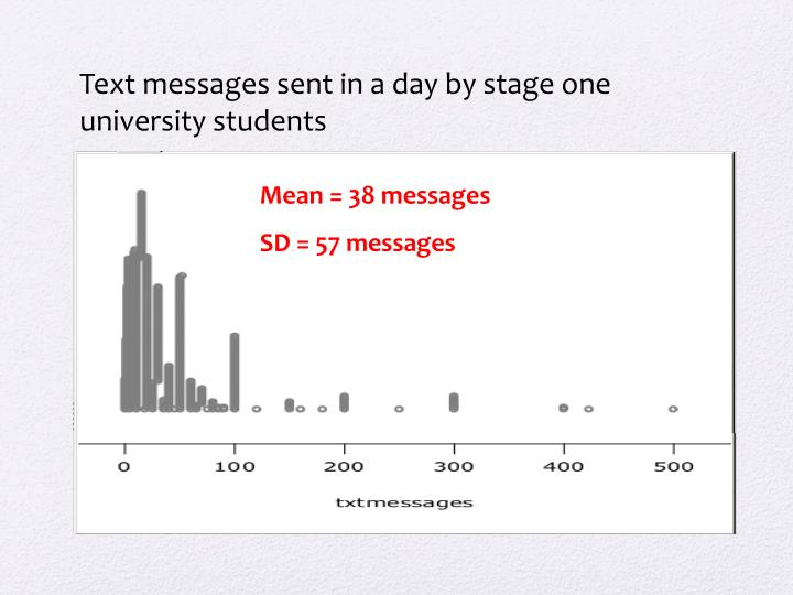 Text messages sent in a day by stage one university students