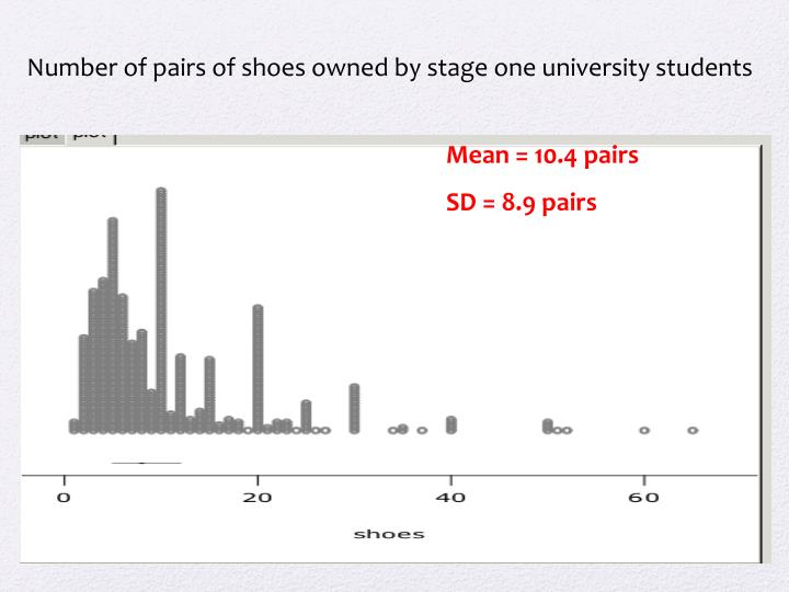 Number of pairs of shoes owned by stage one university students
