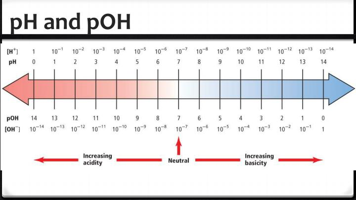 pH and
