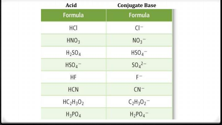 Acid                                 Conjugate Base