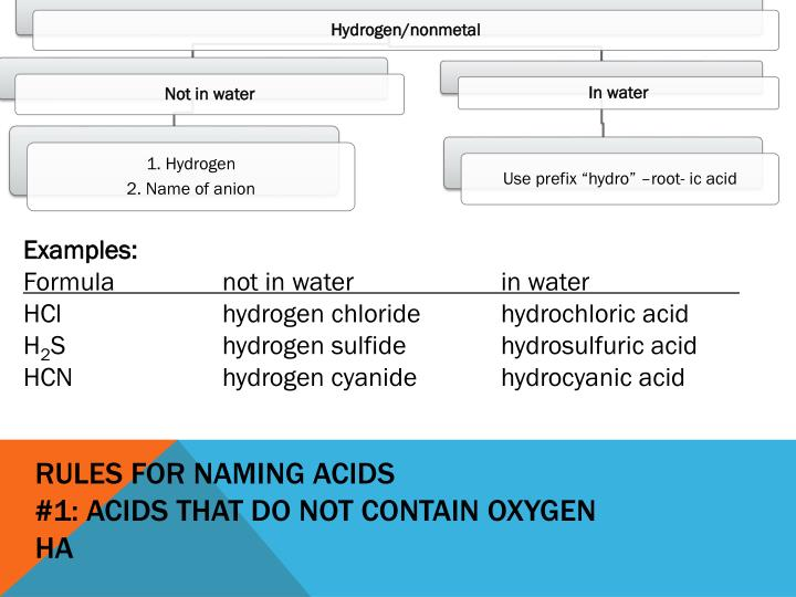 Rules for naming acids 1 acids that do not contain oxygen ha