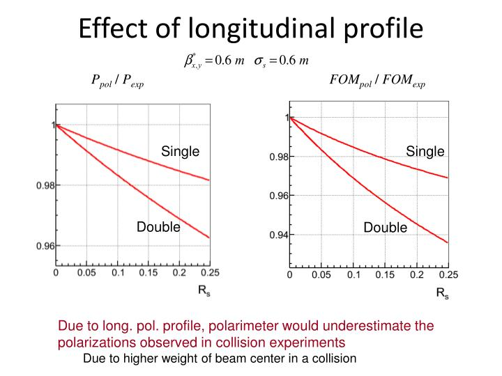 Effect of longitudinal profile