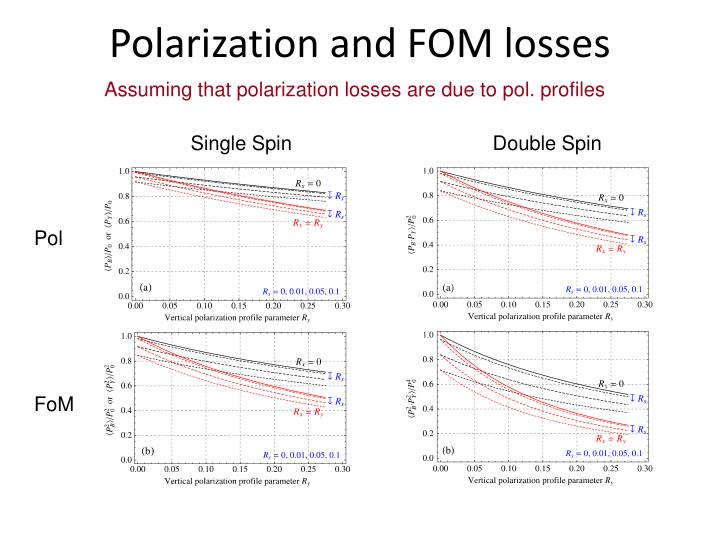 Polarization and FOM losses