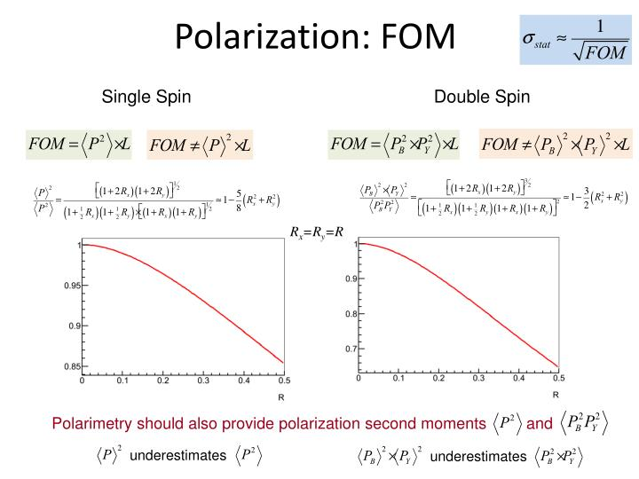 Polarization: FOM