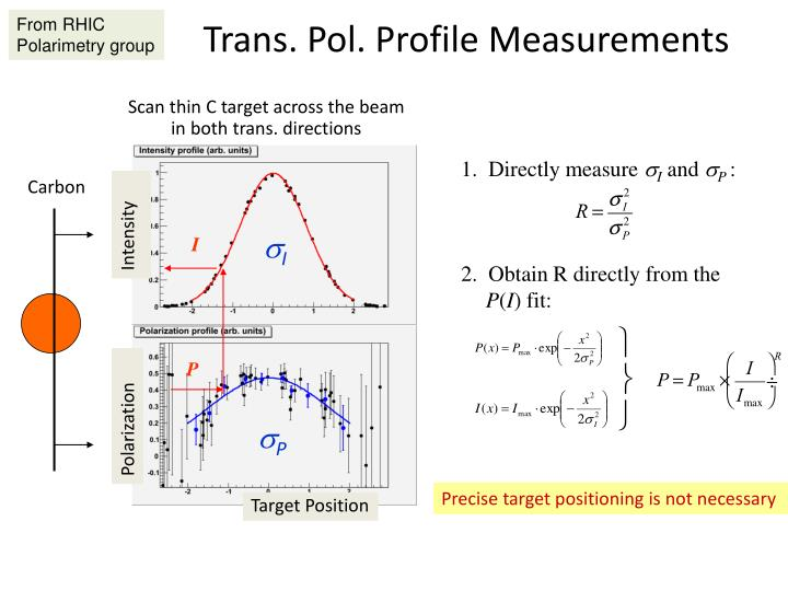 Trans pol profile measurements