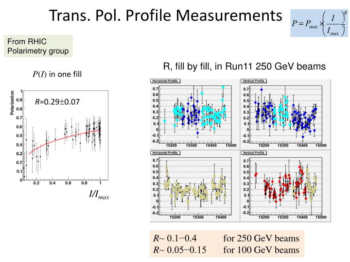 Trans. Pol. Profile Measurements