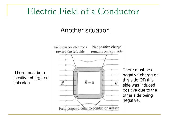 Electric Field of a Conductor