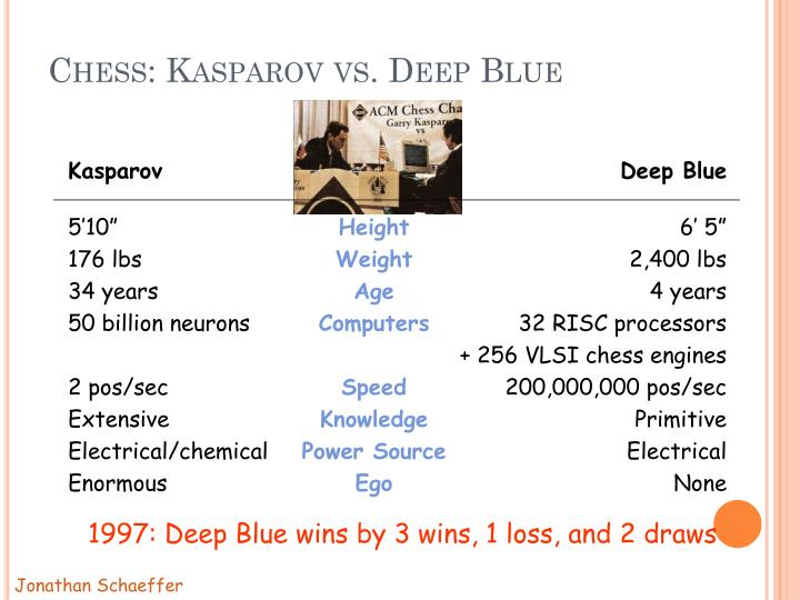 Chess: Kasparov vs. Deep Blue