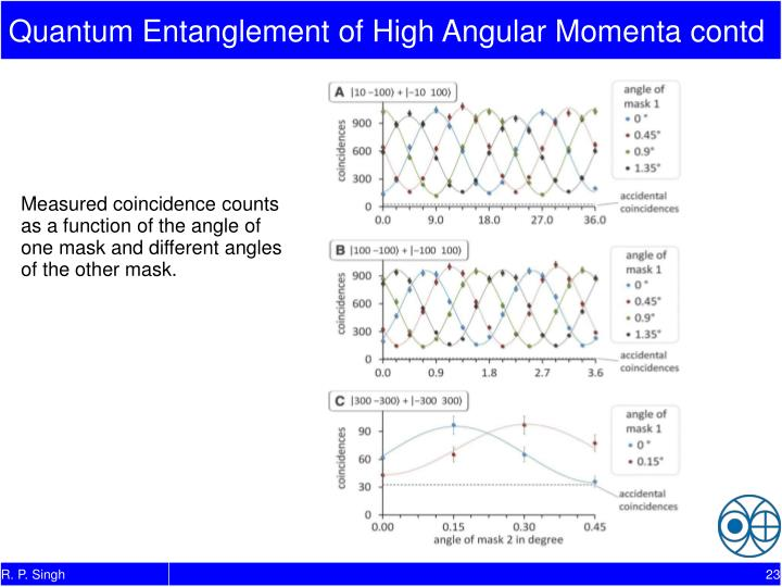 Quantum Entanglement of High Angular Momenta contd
