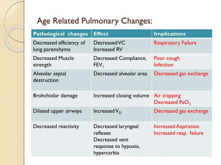 Age Related Pulmonary Changes: