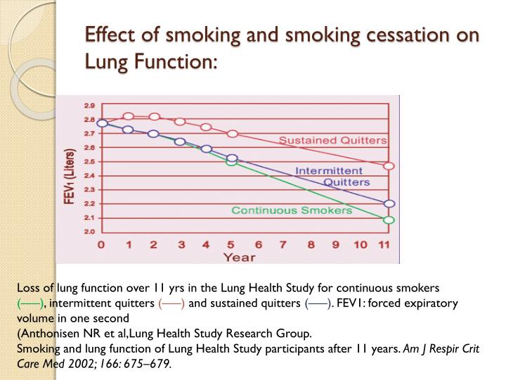 Effect of smoking and smoking cessation on Lung Function:
