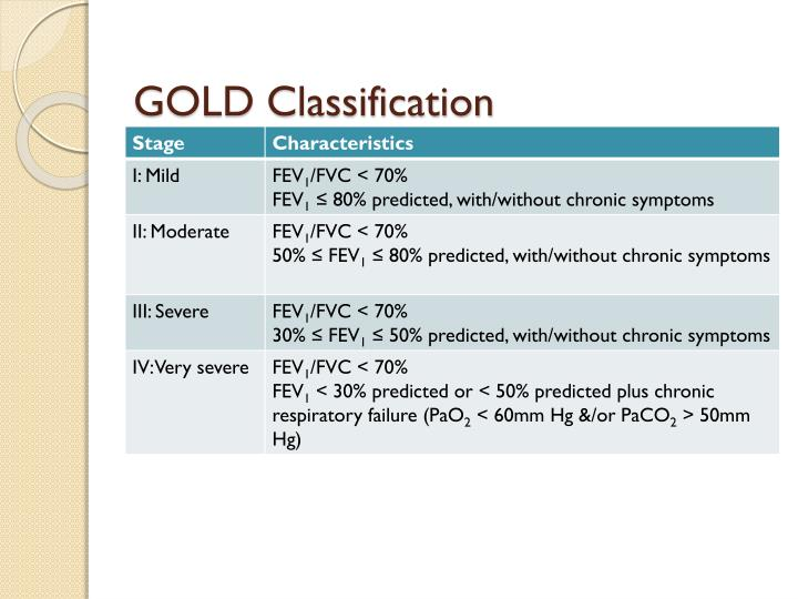 GOLD Classification