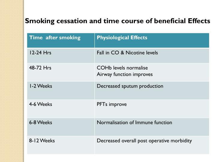 Smoking cessation and time course of beneficial Effects