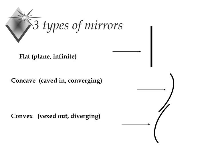 3 types of mirrors