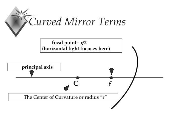 Curved Mirror Terms
