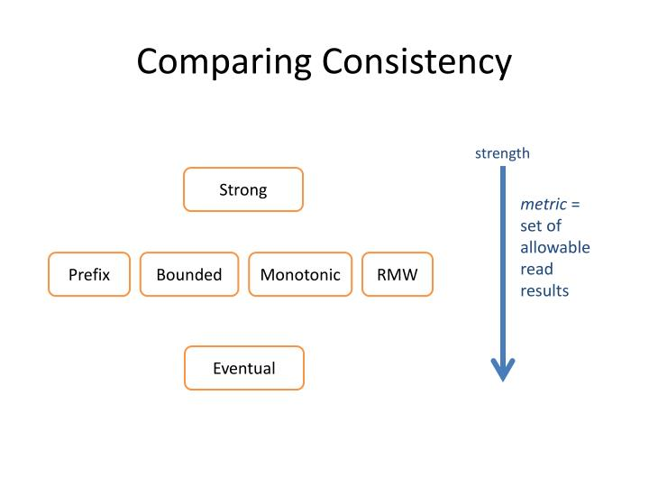 Comparing Consistency